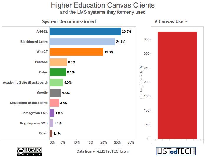 HigherEd Canvas Clients - LisTedTECH
