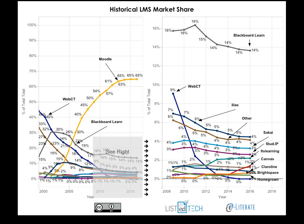 Historical LMS Market Share - LisTedTECH