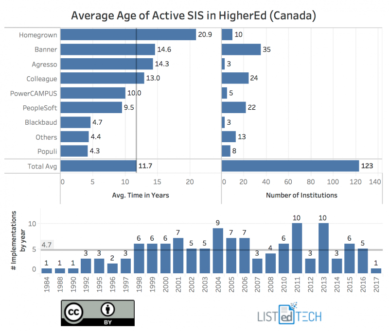 Average Age of Active SIS - LisTedTECH