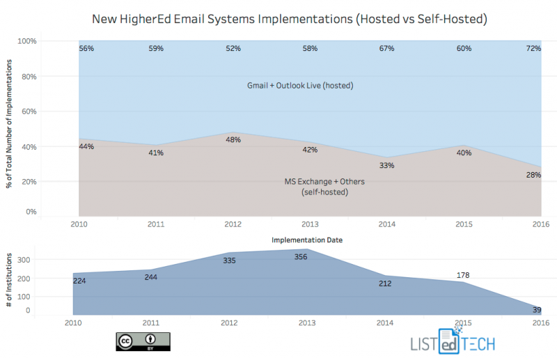 Email Systems Implementations - LisTedTECH