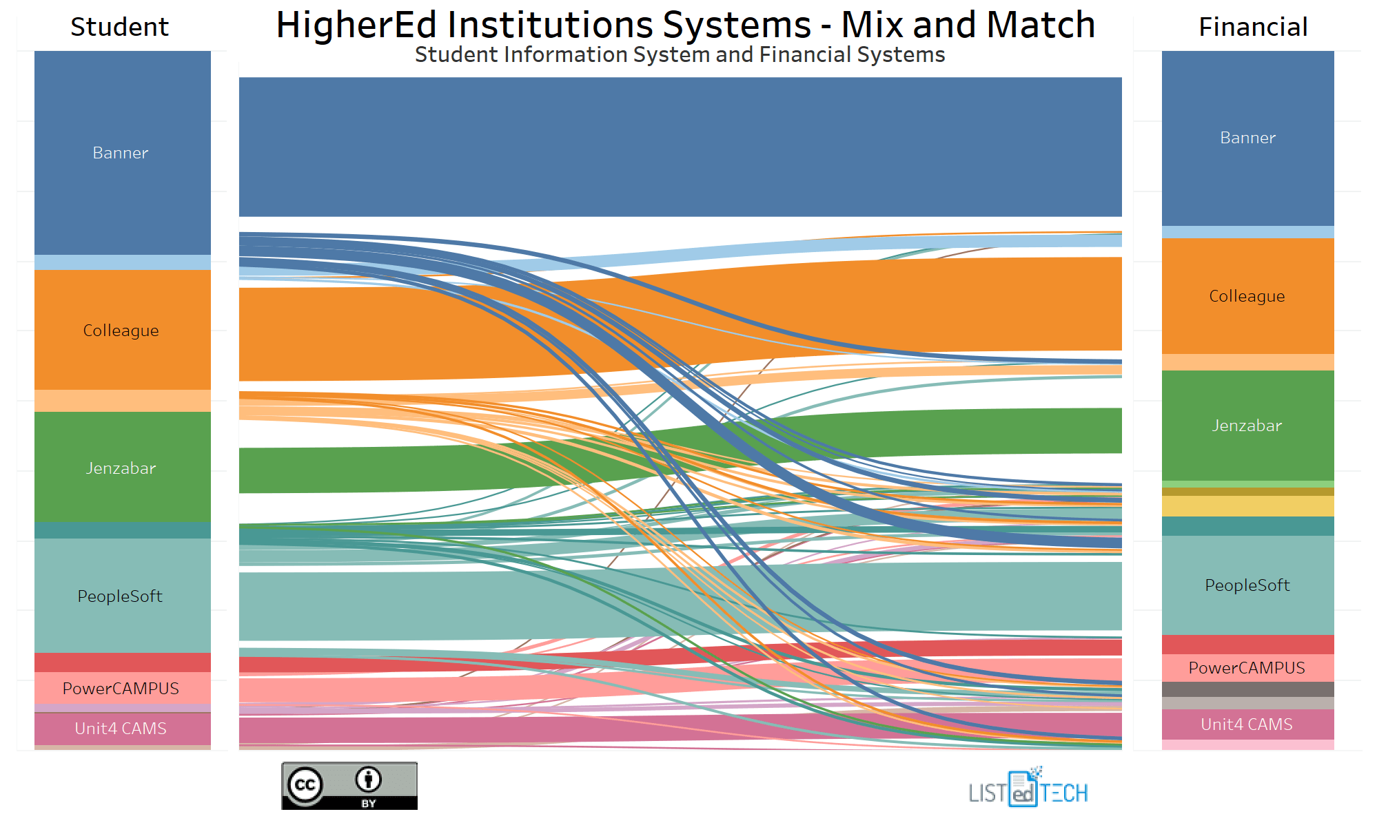 HigherEd Institution Systems - LisTedTECH