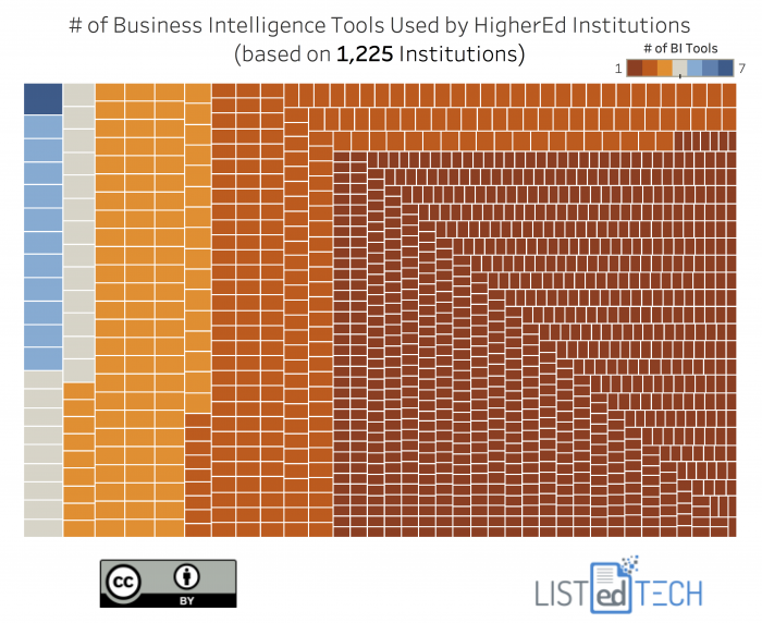 Business Intelligence Tools - LisTedTECH