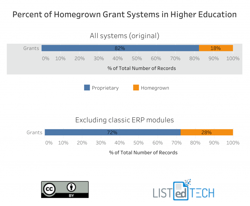 Grant Management in the Educational Sector - LisTedTECH