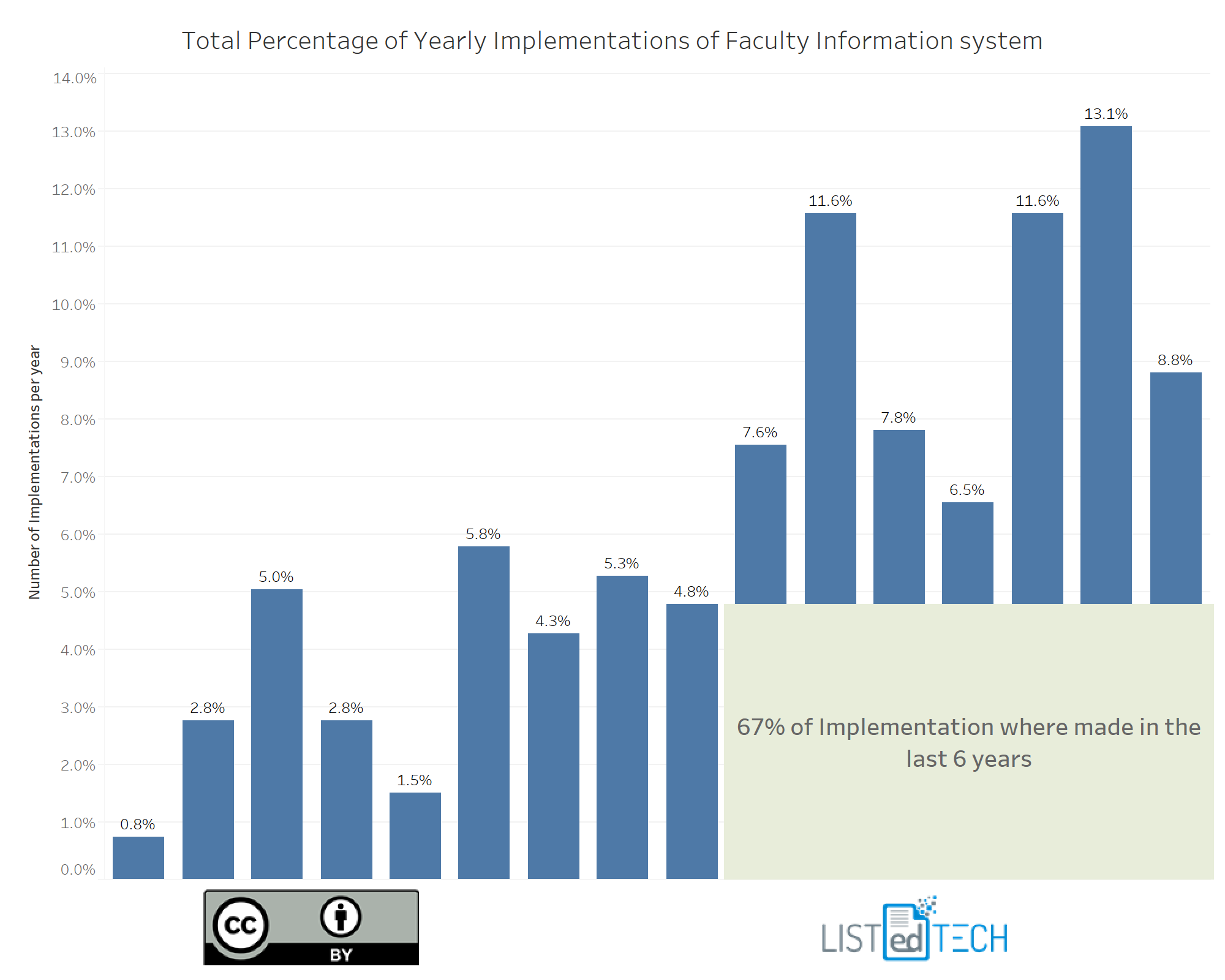 New implementations Faculty Information Systems - LisTedTECH