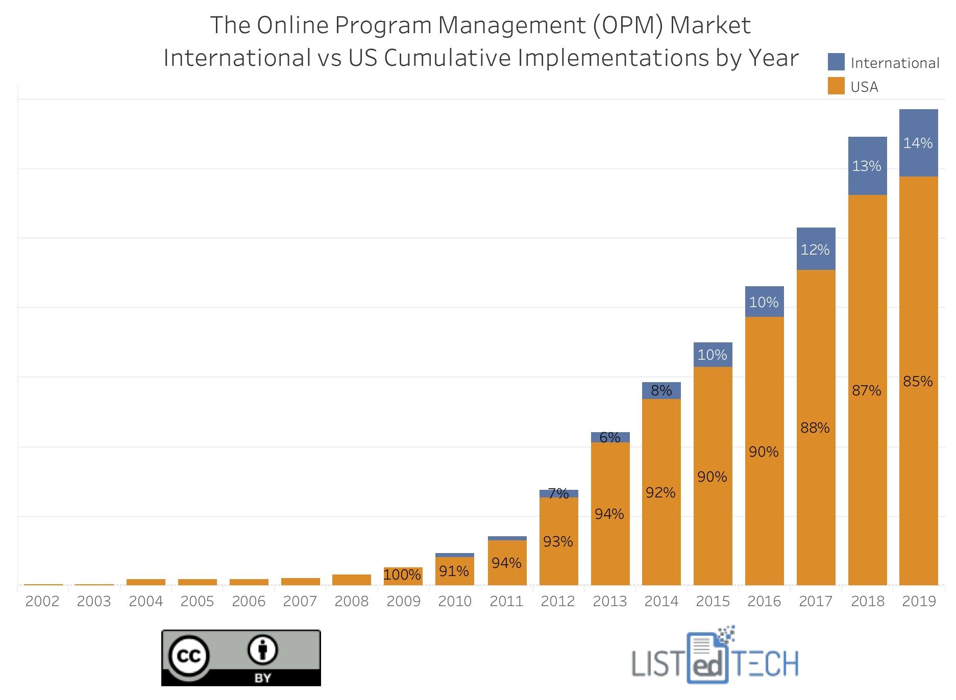 OPM Market International vs US Cumulative - LisTedTECH
