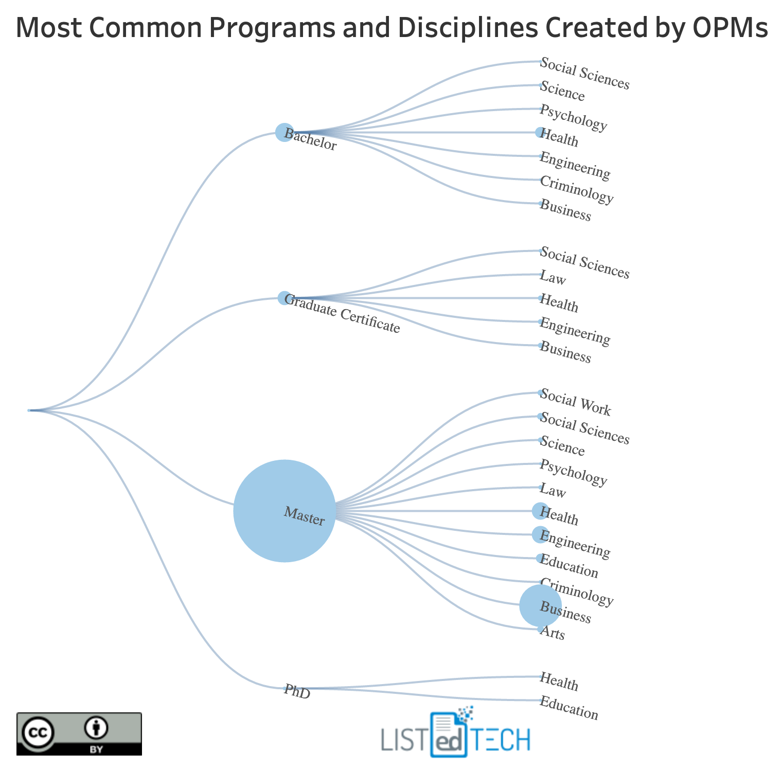 Most Common Programs - LisTedTECH