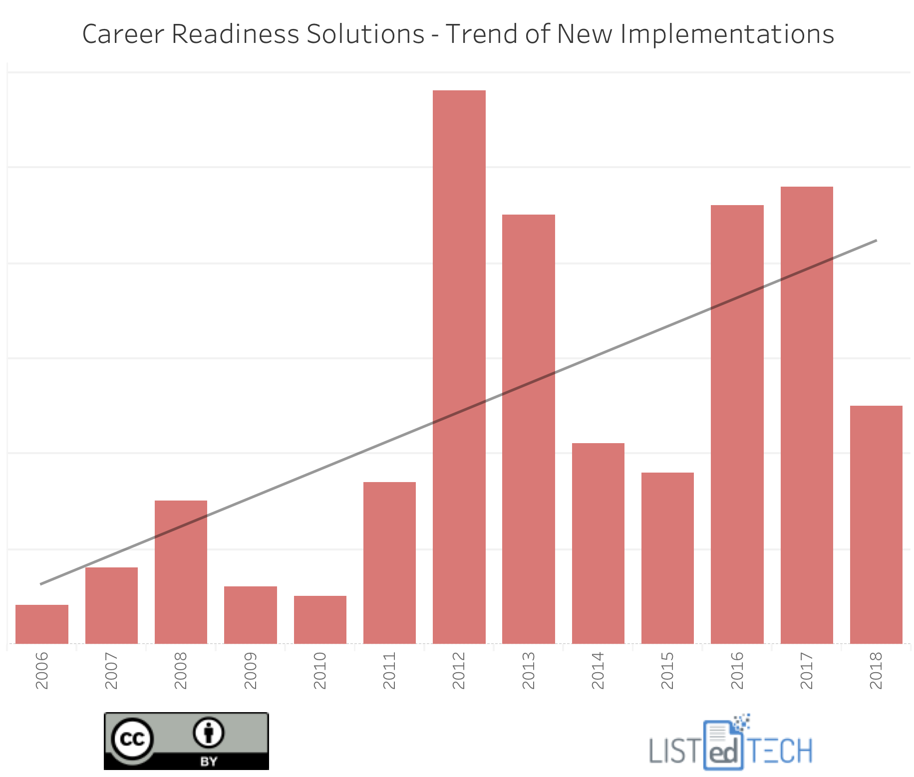 Career Readiness Solutions - LisTedTECH
