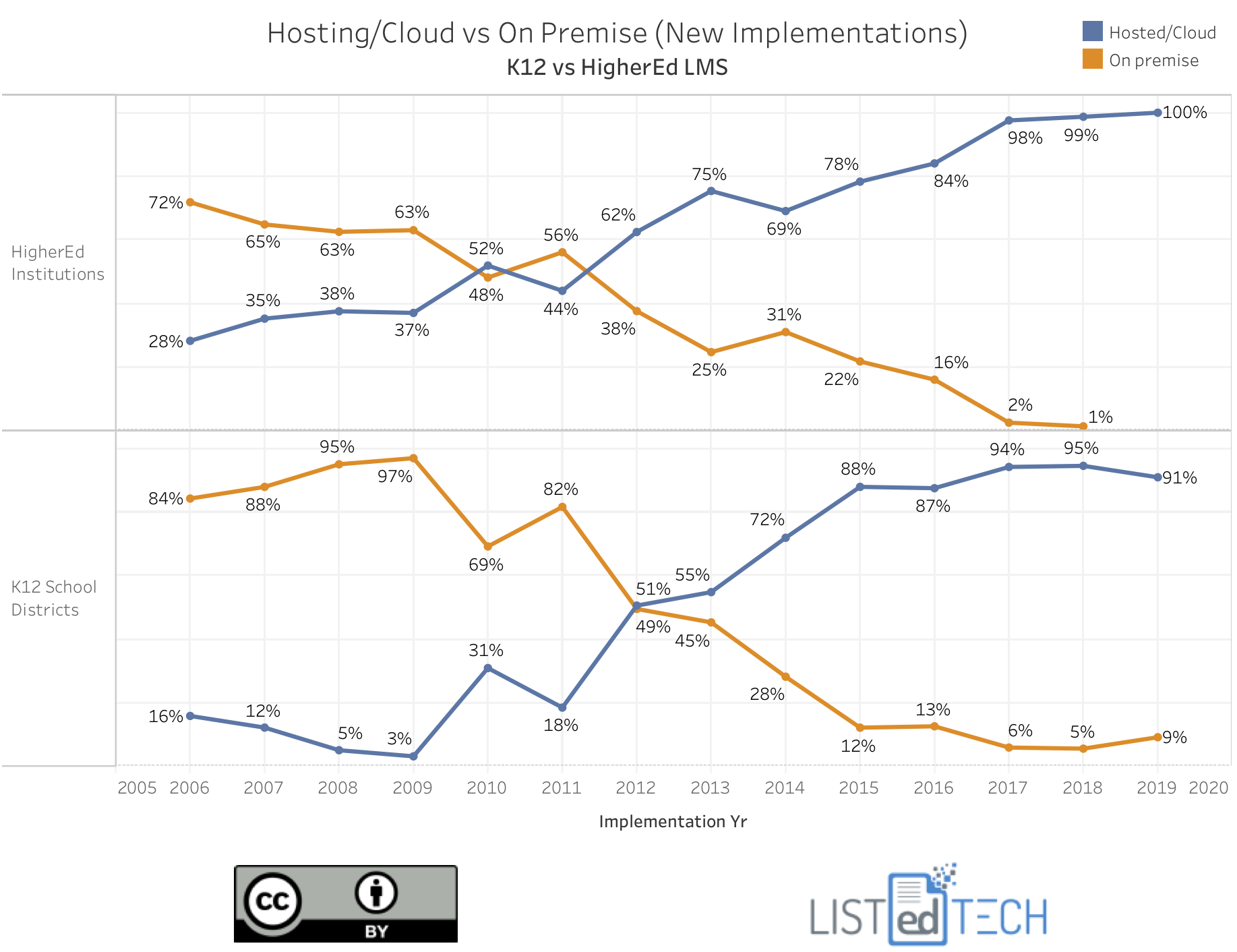 K12 vs HigherEd LMS Hosting - LisTedTECH