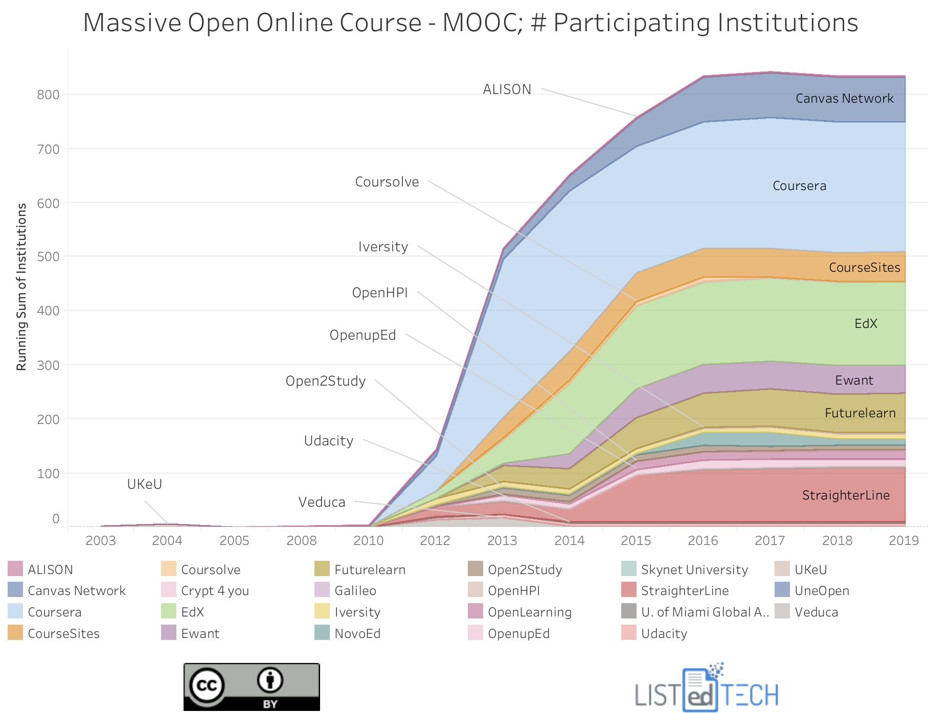 MOOC - LisTedTECH