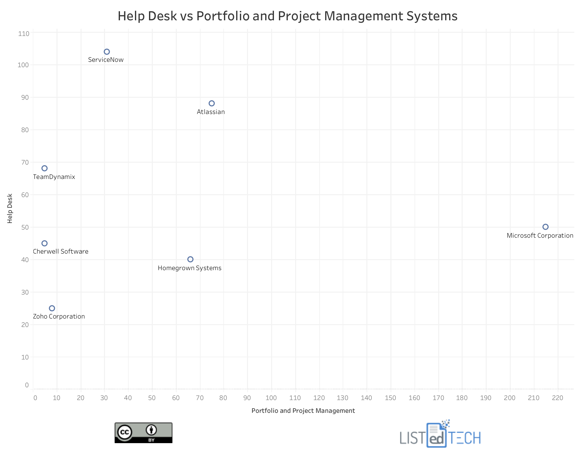 Help desk and Portfolio - LisTedTECH