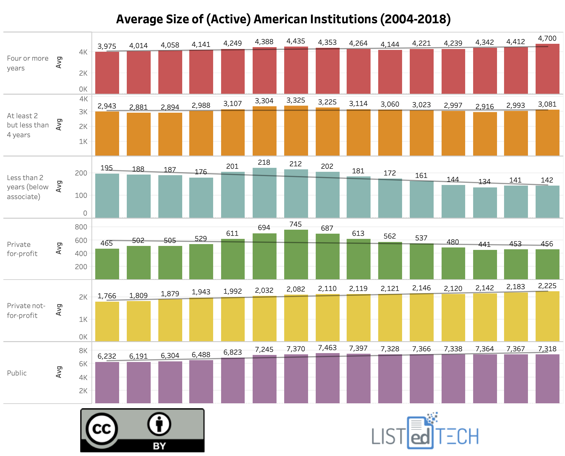 Average Size of American Institutions - LisTedTECH