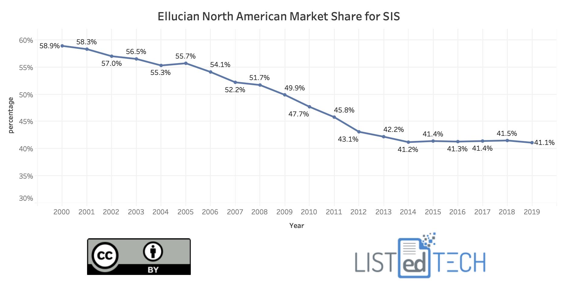 Ellucian SIS Market - LisTedTECH