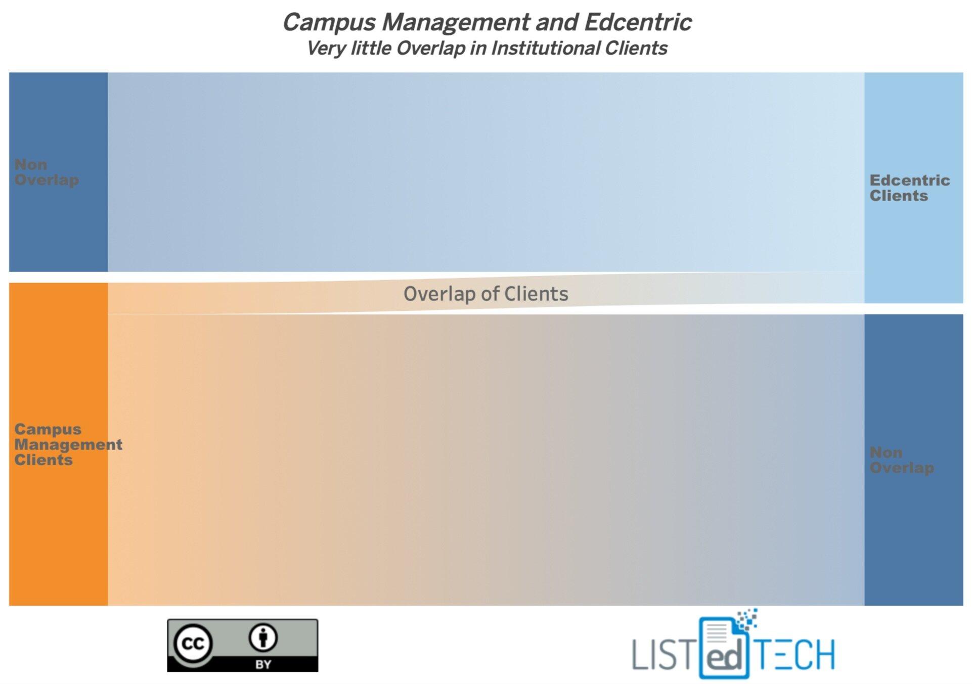 Campus Management - LisTedTECH