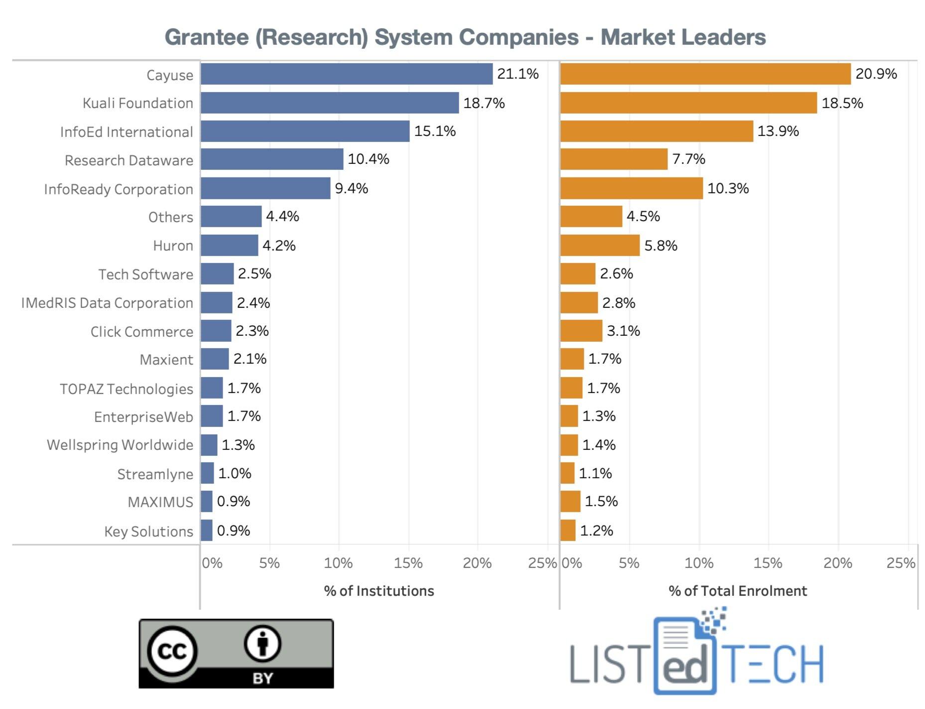 Grant Post Market - LisTedTECH