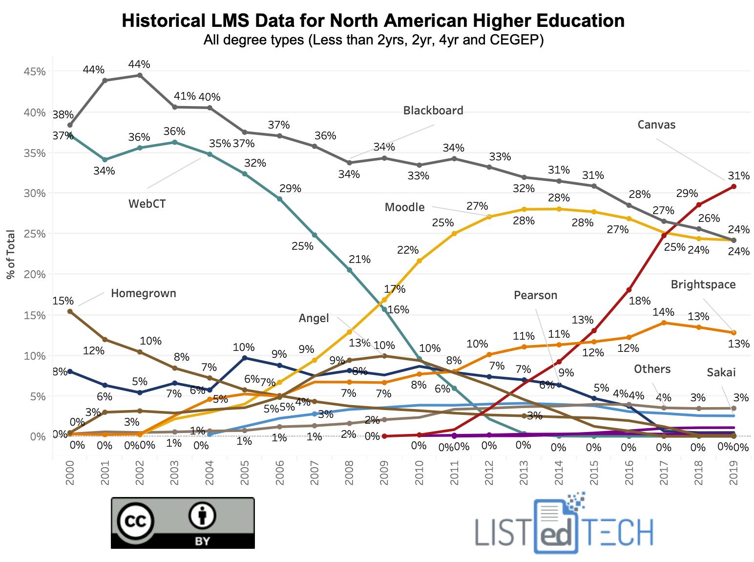 Historical LMS Data - LisTedTECH