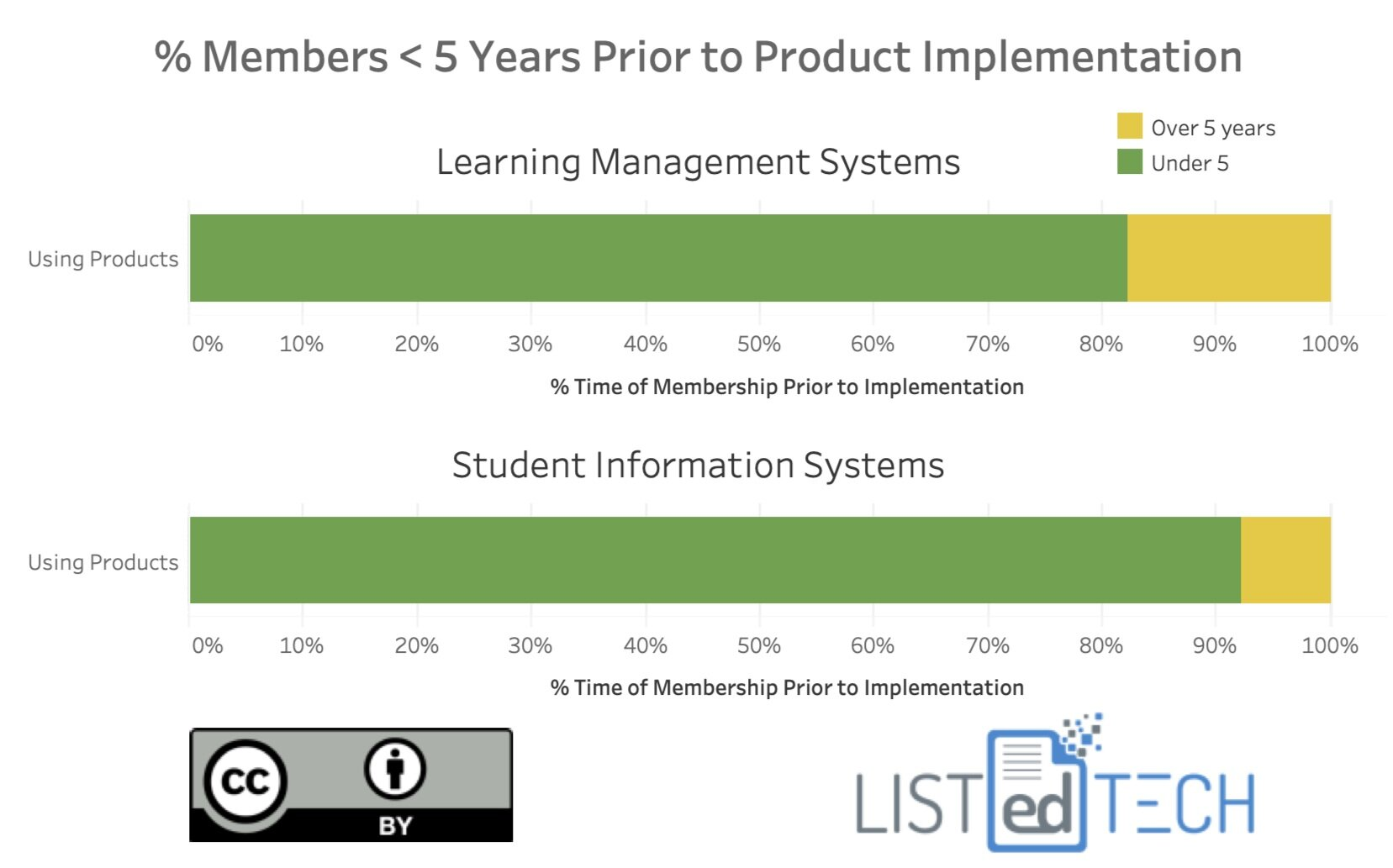 Members Prior Product Implementation - LisTedTECH