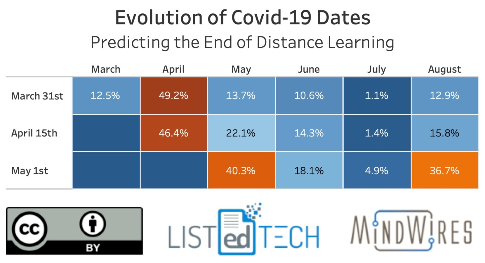 Evolution of Covid-19 Dates - LisTedTECH