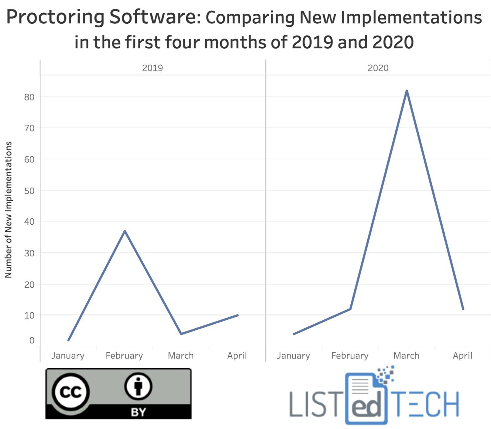 Proctoring Software - LisTedTECH