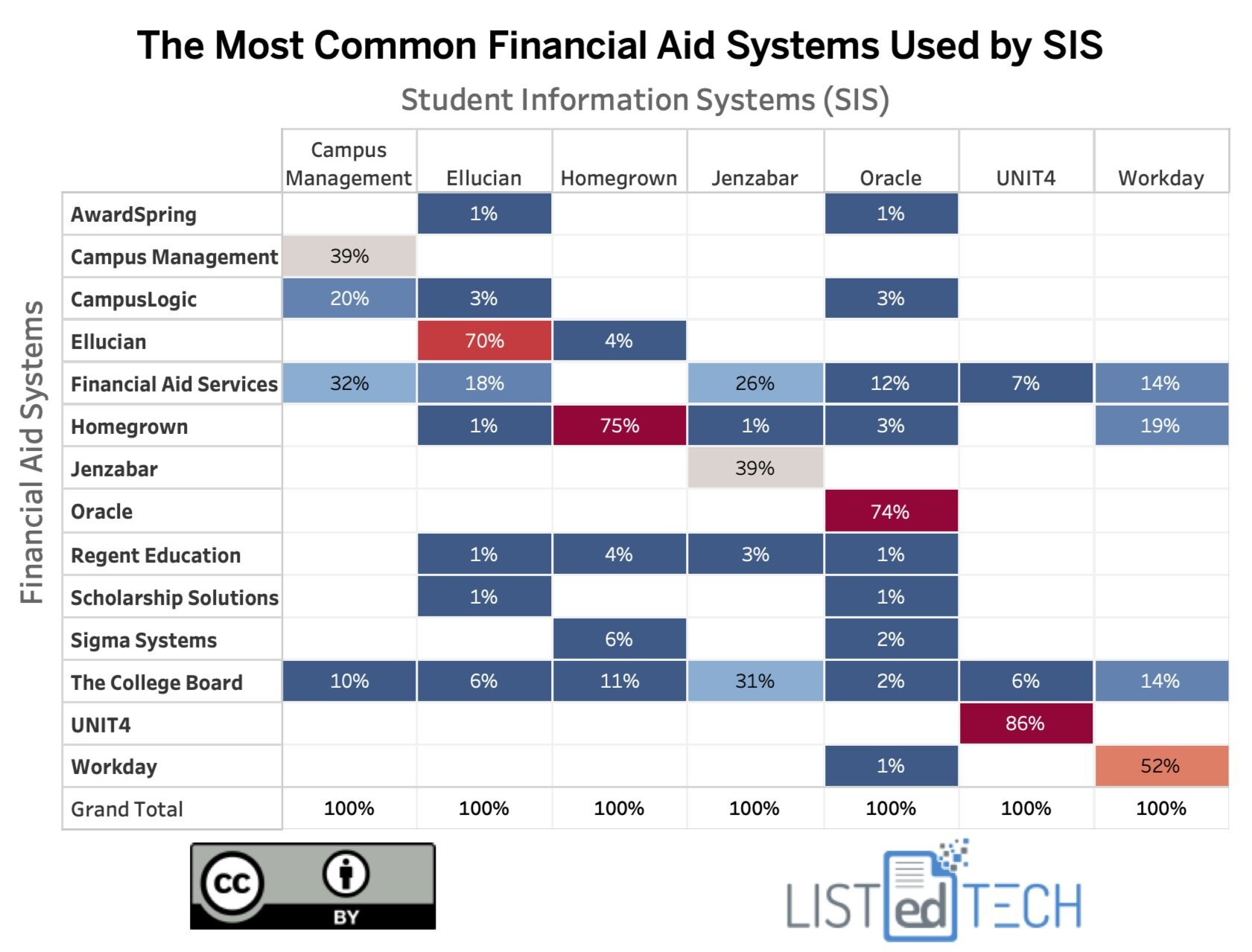 The Most Common Financial Aid Systems by SIS - LisTedTECH
