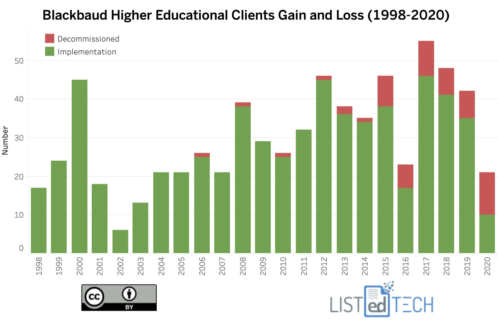 Blackbaud HigherEd Educational Clients Gain and Loss - LisTedTECH