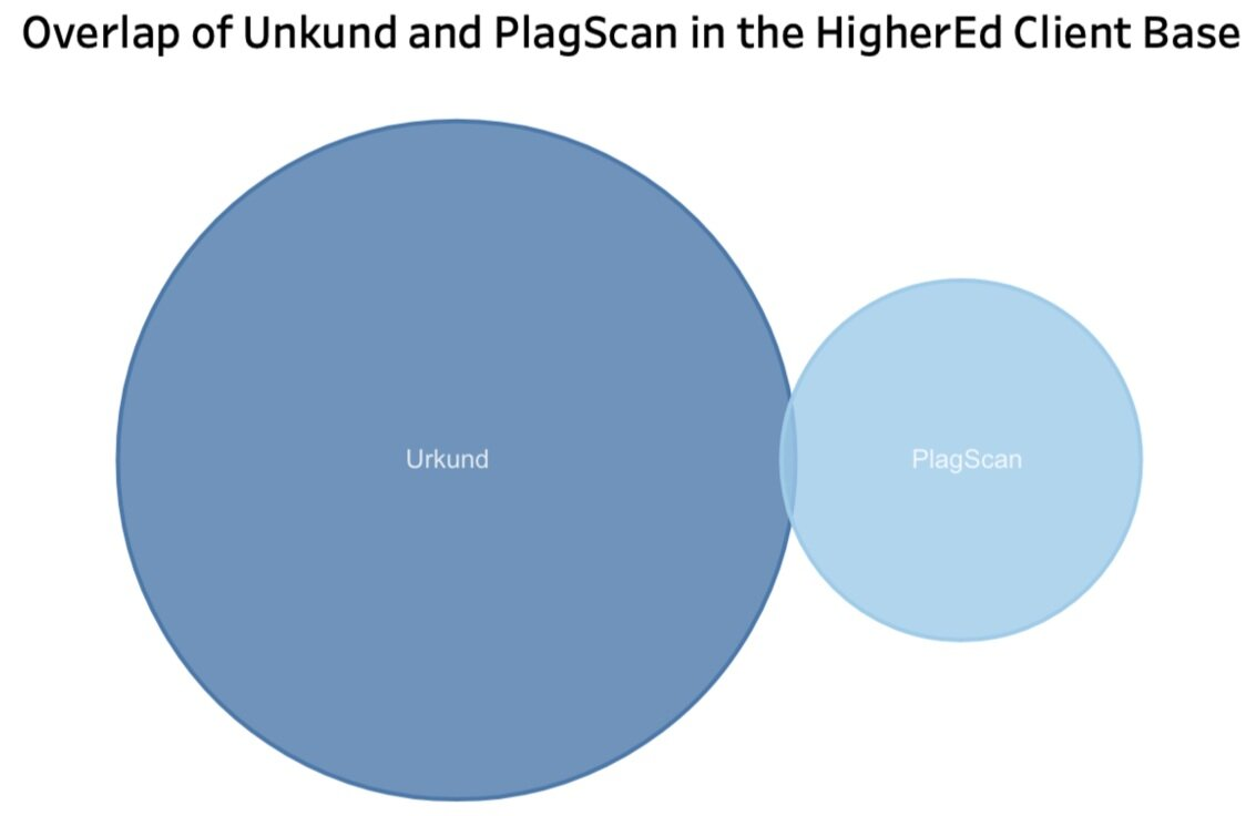 Overlap of Unkund and Plagscan in HigherEd - LisTedTECH
