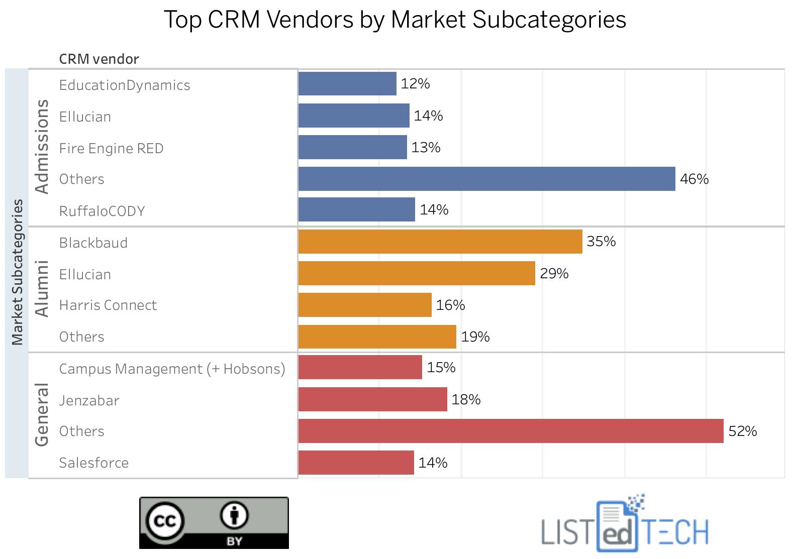 Top CRM Vendors by Market Subcategories - LisTedTECH