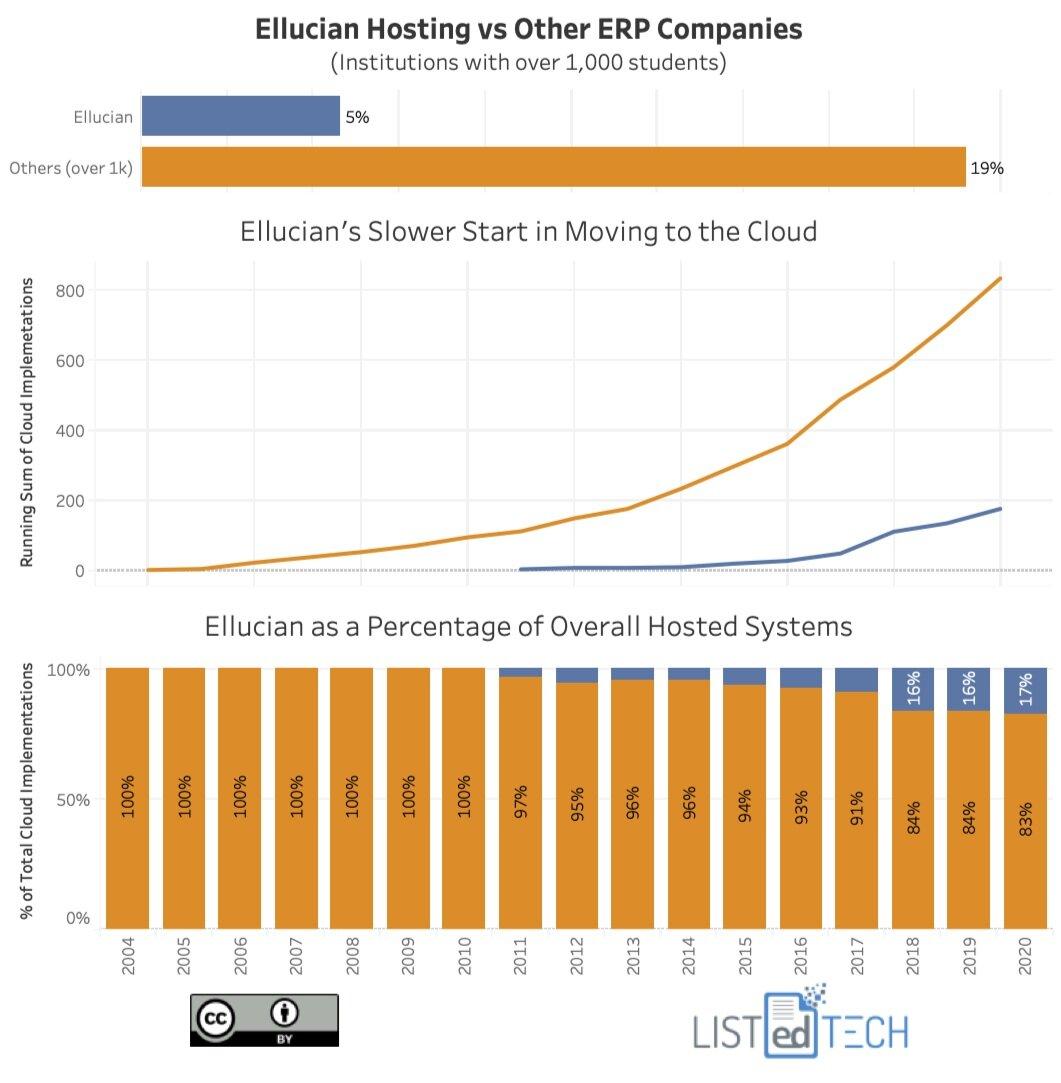 Ellucian Hosting vs Other ERP Companies - LisTedTECH