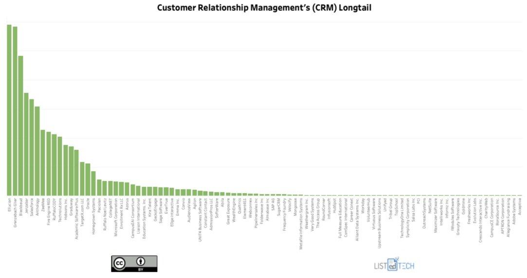 Customer Relationship Management - LisTedTECH