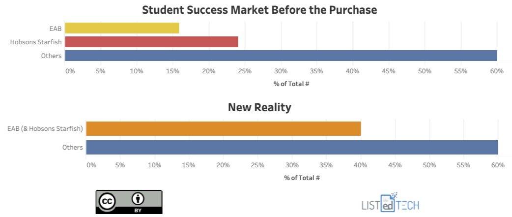 Student Success Market - LisTedTECH