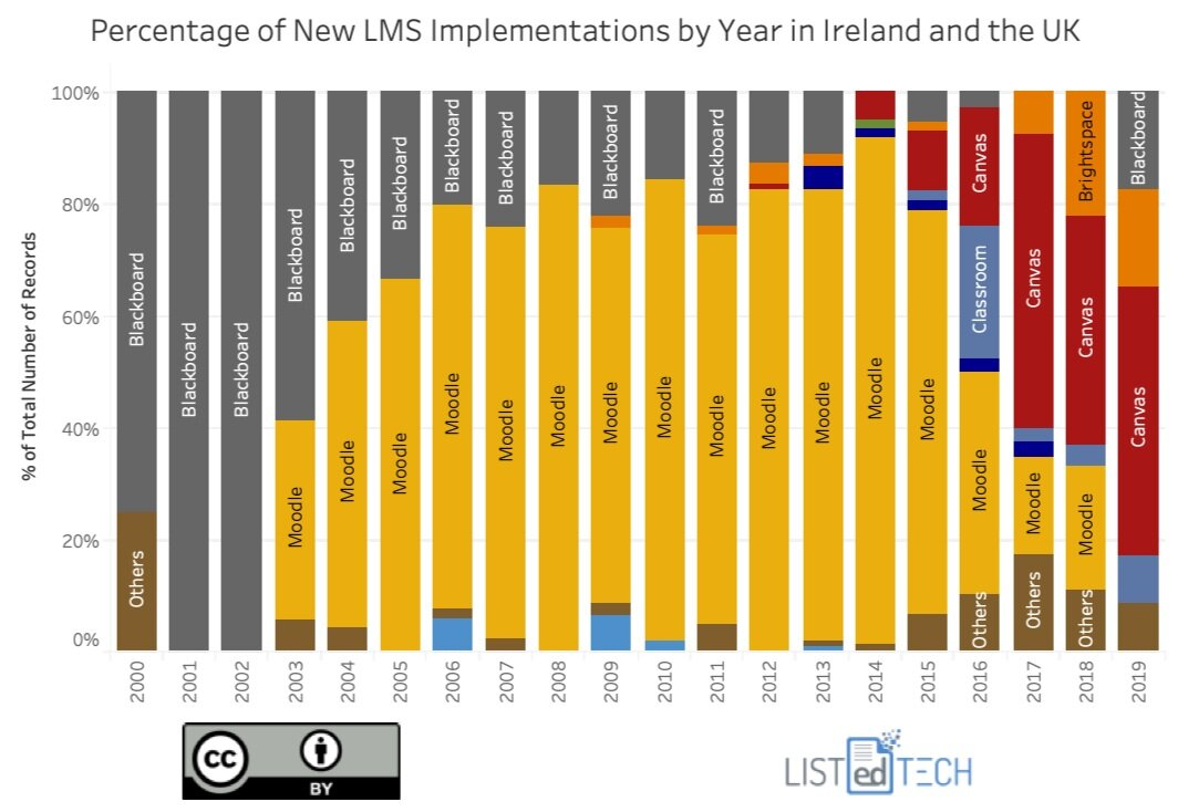 New LMS Implementations by Year - LisTedTECH