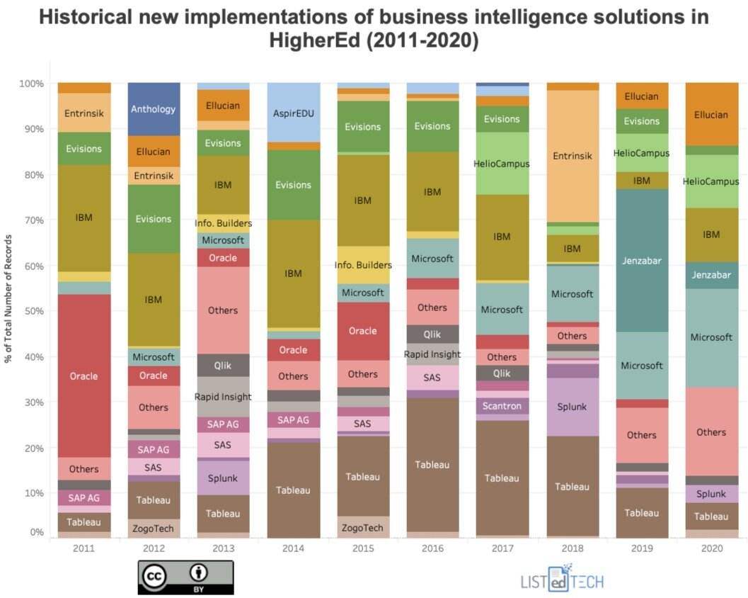 Historical Implementations of Business Intelligence - LisTedTECH