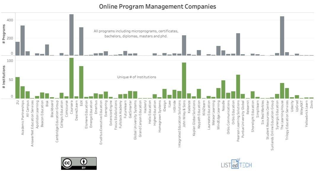 Online Program Management Companies - LisTedTECH