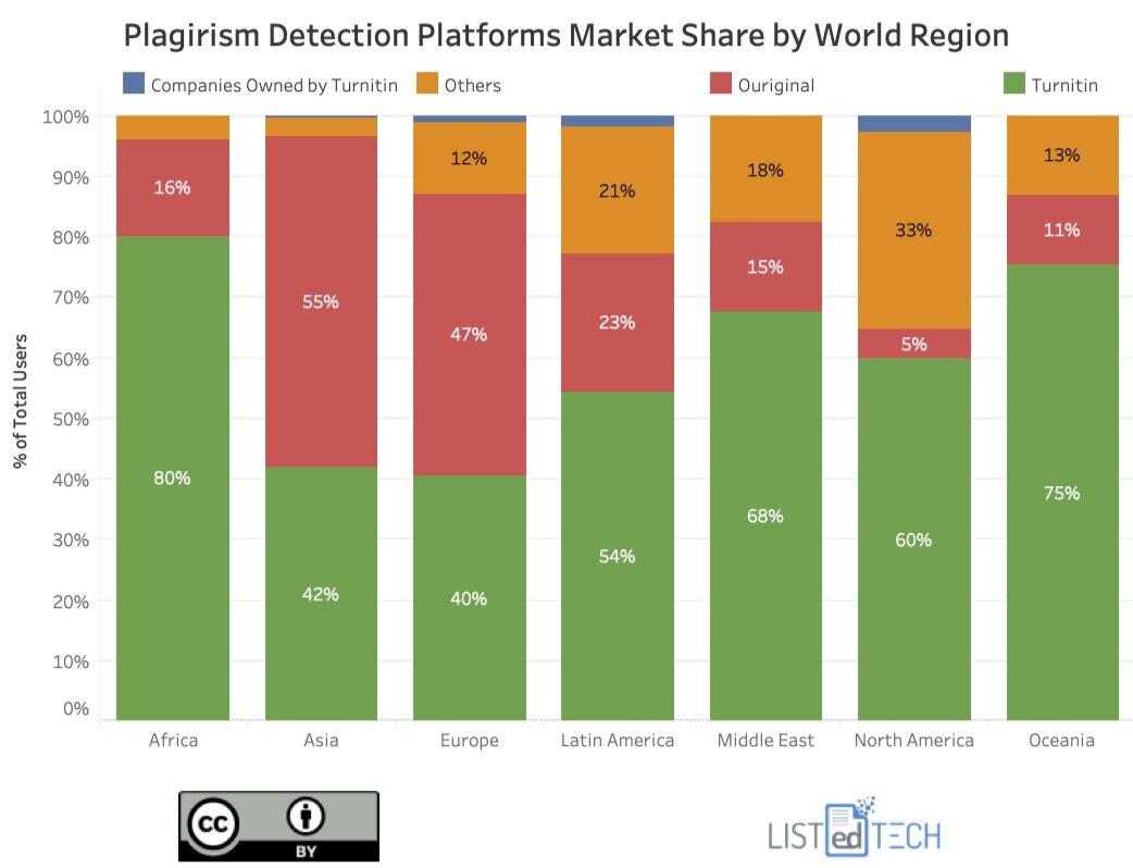 Plagirism Detection Platforms - LisTedTECH