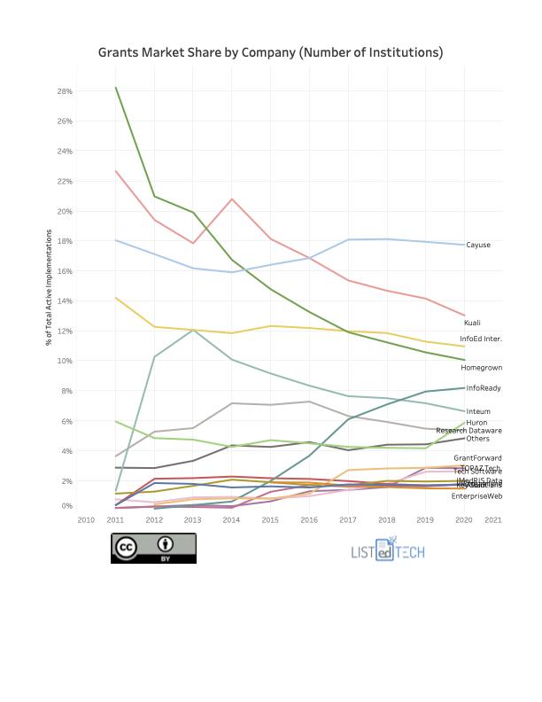 Grants Market Share by Company - LisTedTECH
