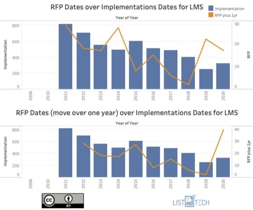 RFP Dates over Implementation Dates - LisTedTECH