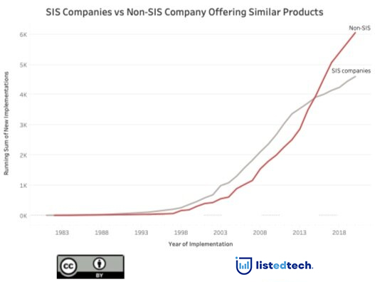 SIS Companies vs Non SIS Company Products - LisTedTECH