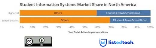 Student Information Systems Market Share in Norh America - LisTedTECH