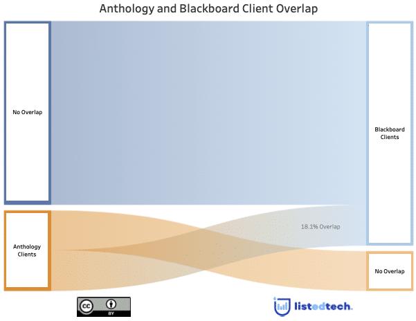Athology Blackboard Overlap - LisTedTECH